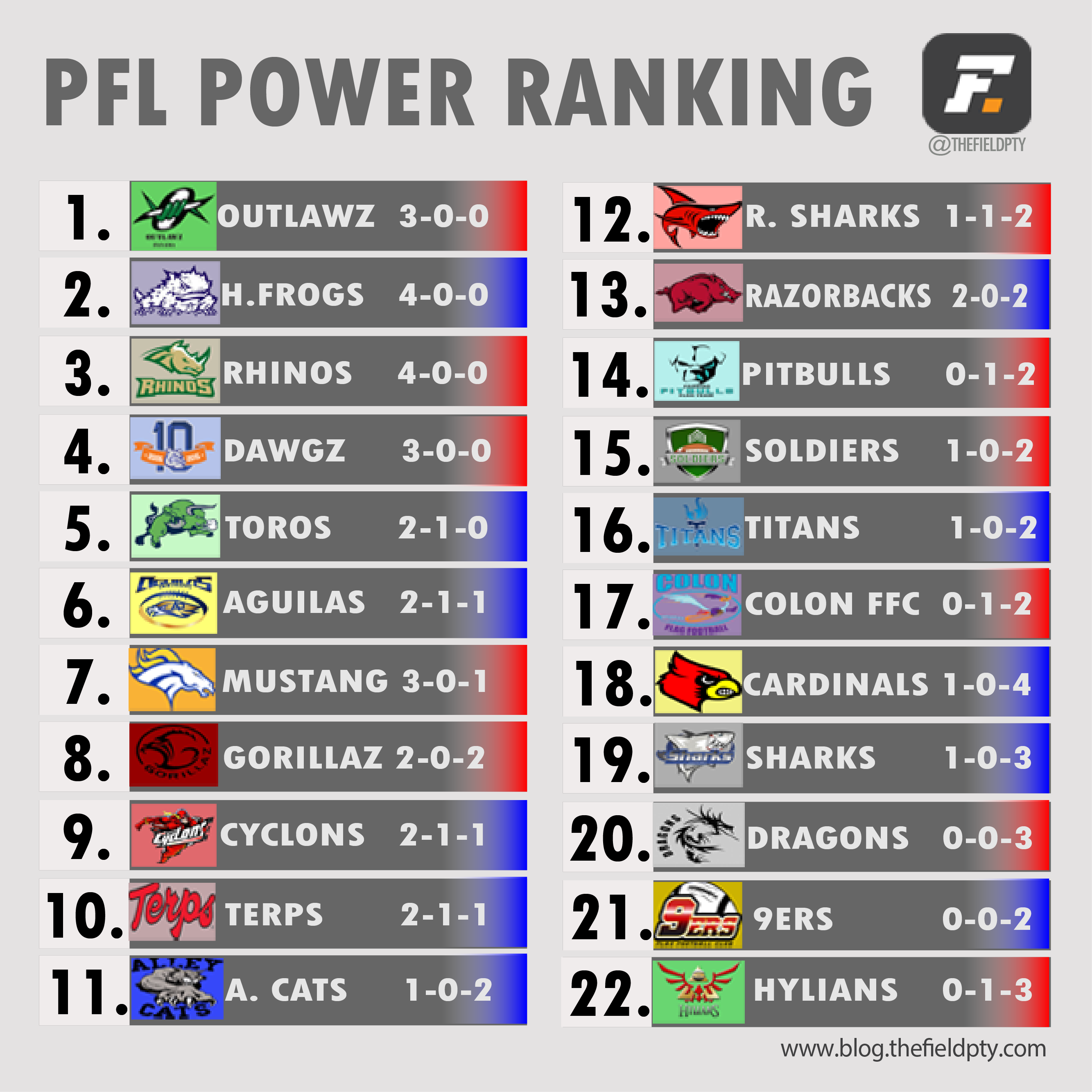 Power Ranking week 5